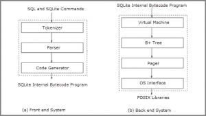 sqlite framework